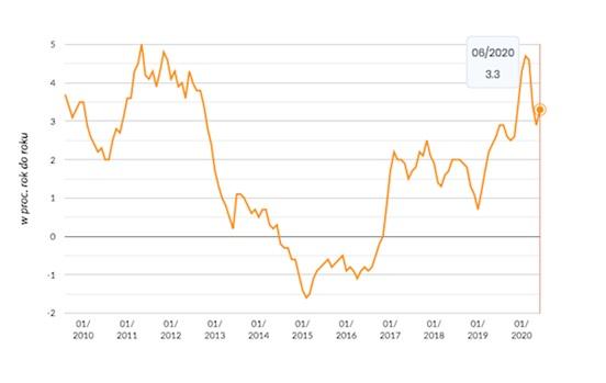 Ceny towarów i usług konsumpcyjnych ogółem