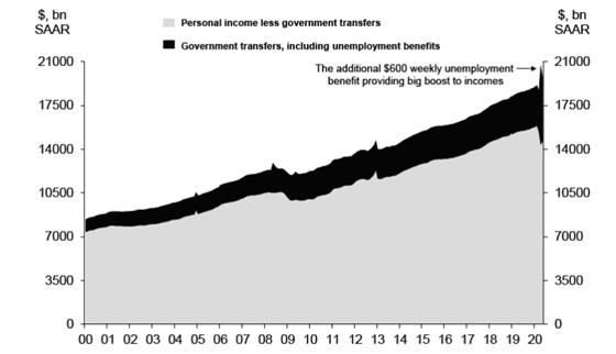 Wartość dochodu osobistego pomniejszonego o transfery rządowe oraz wartosć tych transferów (w mld dolarów)