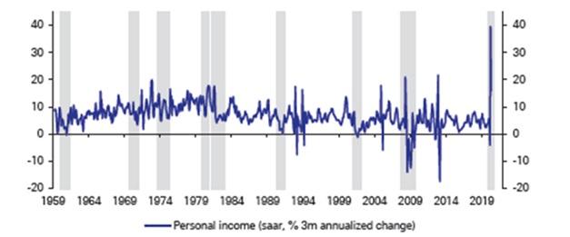 Zmiana w średnim dochodzie osobistym Amerykanina (średnia krocząca z 3 miesięcy)