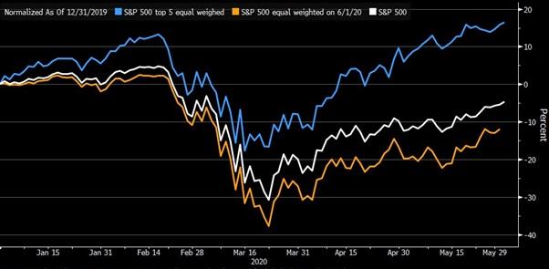 Indeks S&P500 w różnych odsłonach kryzysu gospodarczego 2020