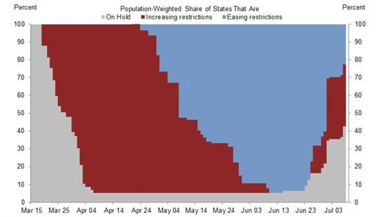 Ważony populacją odsetek stanów USA, które wprowadzają restrykcje (czerwony), luzują je (niebieski) lub pozostawiają bez zmian (szary)