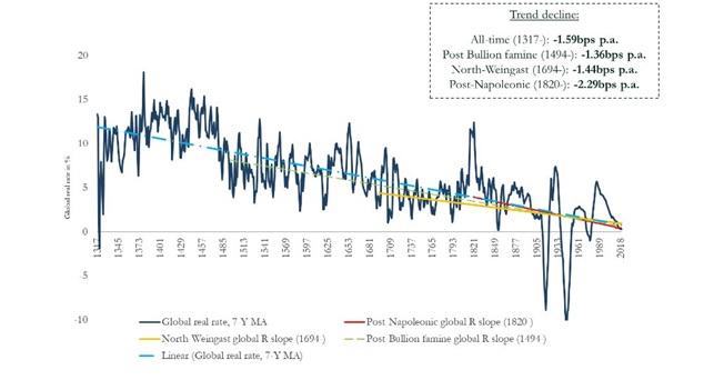 Koszt kapitału na przestrzeni ostatnich 700 lat