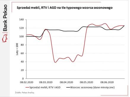 Sprzedaż mebli, RTV i AGD na tle typowego wzorca zakupowego