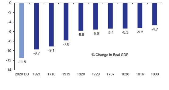 Największe spadki PKB w dziejach Wielkiej Brytanii (ostatnie 310 lat)