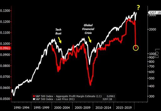 Indeks S&P500, a oczekiwana marża zysku od 2011 roku