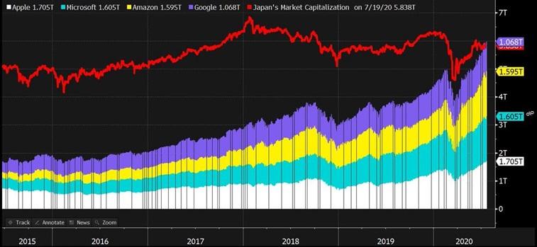 Kapitalizacja czterech największych spółek z amerykańskiej giełdy vs kapitalizacja całego japońskiego rynku