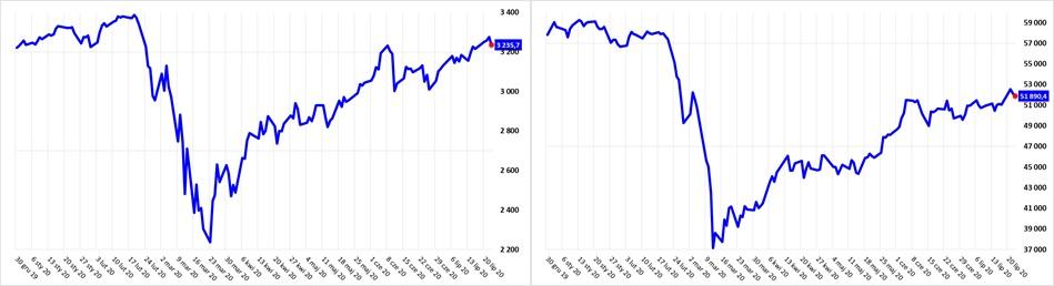 Notowania indeksu S&P500 (od początku 2020 roku) oraz indeksu WIG (od początku 2020 roku)