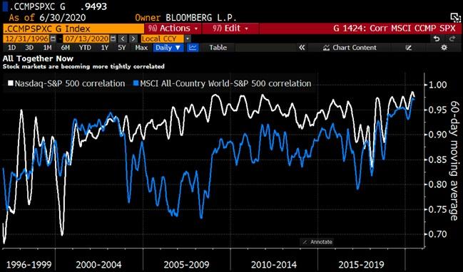 Korelacja pomiędzy poszczególnymi rynkami
