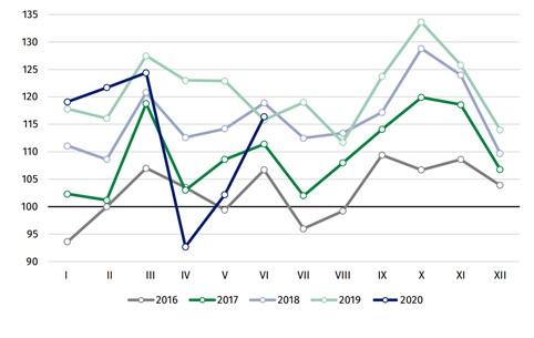 Produkcja sprzedana przemysłu w Polsce (średnia miesięczna 2015 = 100)