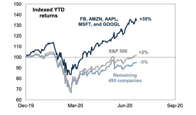 Stopy zwrotu YTD z 5 największych spółek S&P500, całego indeksu oraz indeksu z wyłączeniem tych pięciu