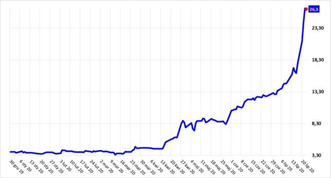 Notowania spółki X-Trade Brokers od początku 2020 roku