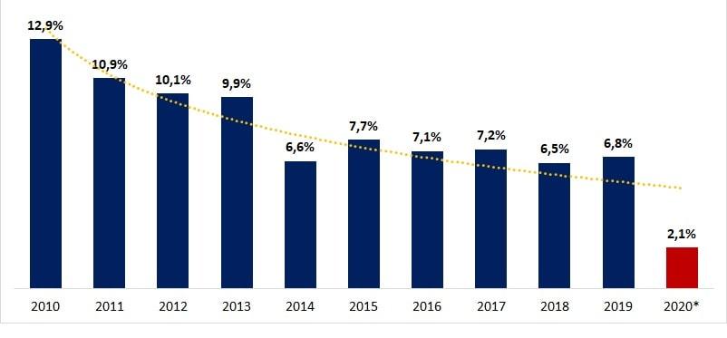 ROE polskiego sektora bankowego w %, od 2010 do 2020 (prognoza)