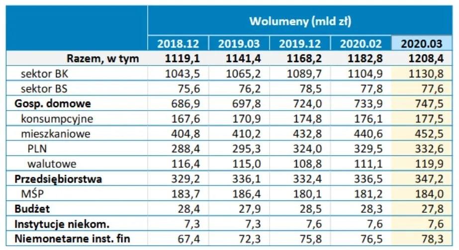 Struktura kredytów w Polsce [mld zł]
