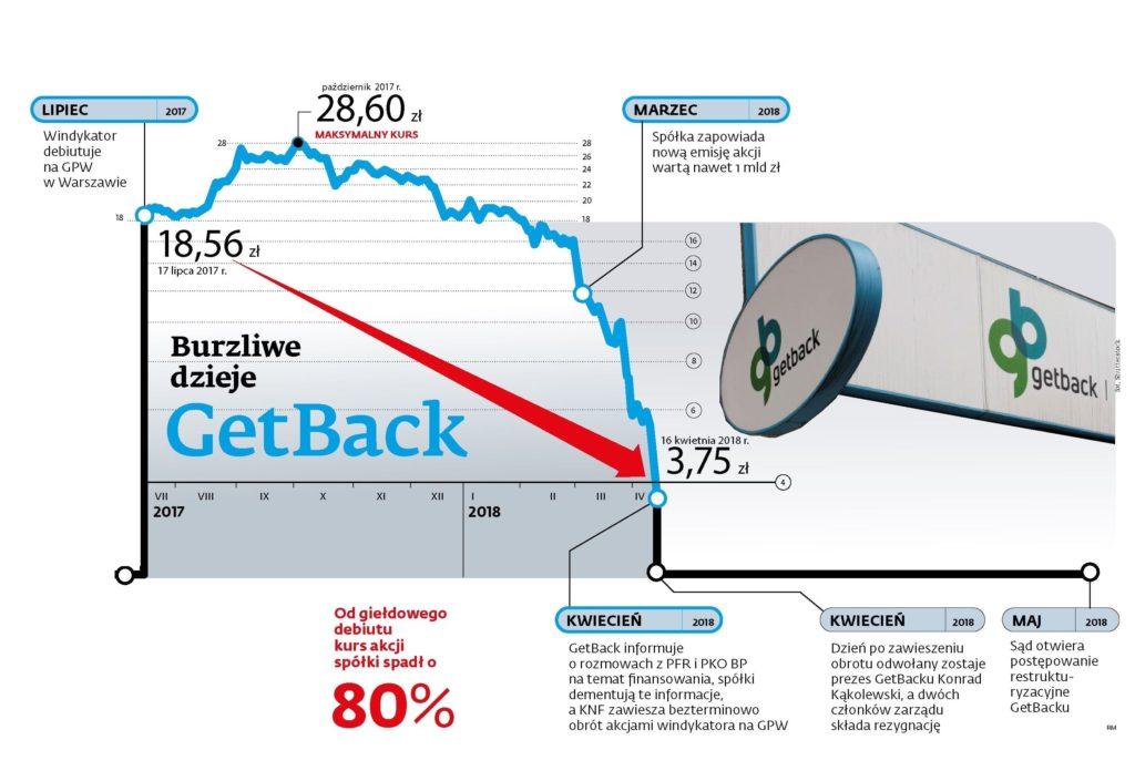 Giełdowa historia GetBack