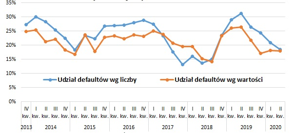 12-mies. udział defaultów wśród małych emisji (max. 10 mln zł)
