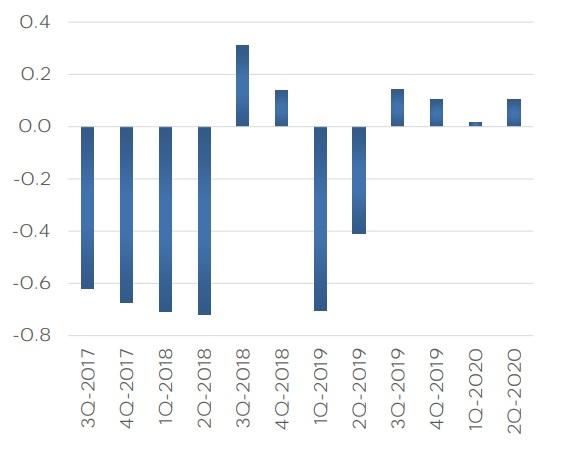 Zysk netto Tesli za ostatnie kwartały (w mld USD)