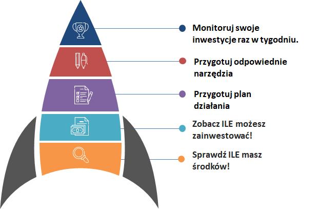Jakie kroki powinien podjąć początkujący inwestor?