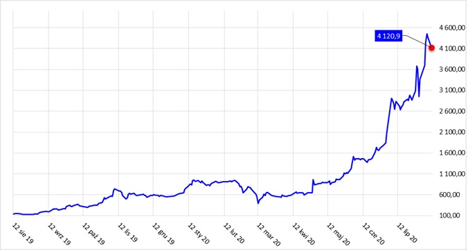 Wykres kapitalizacji Columbus Energy