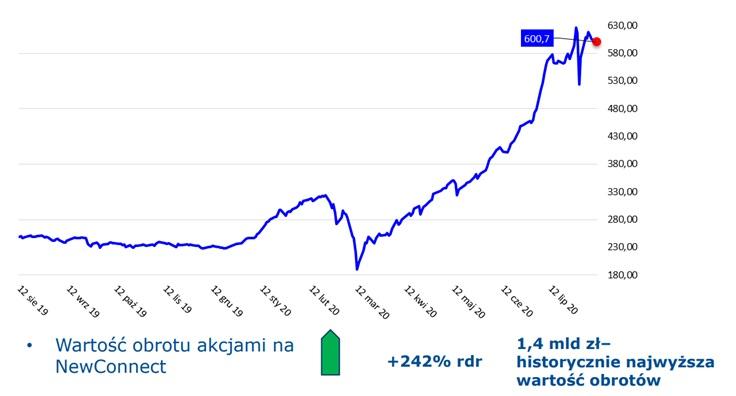 Indeks rynku NewConnect