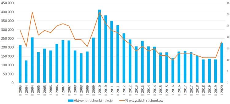 Liczba aktywnych rachunków maklerskich w latach 2003 - 2020