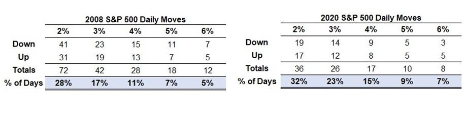 Tabela porównująca zmienność dla indeksu S&P500 w latach 2008 i 2020