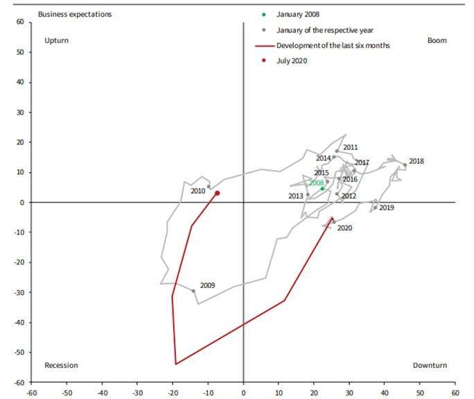 Odczyty indeksu IFO i zegar koniunktury IFO