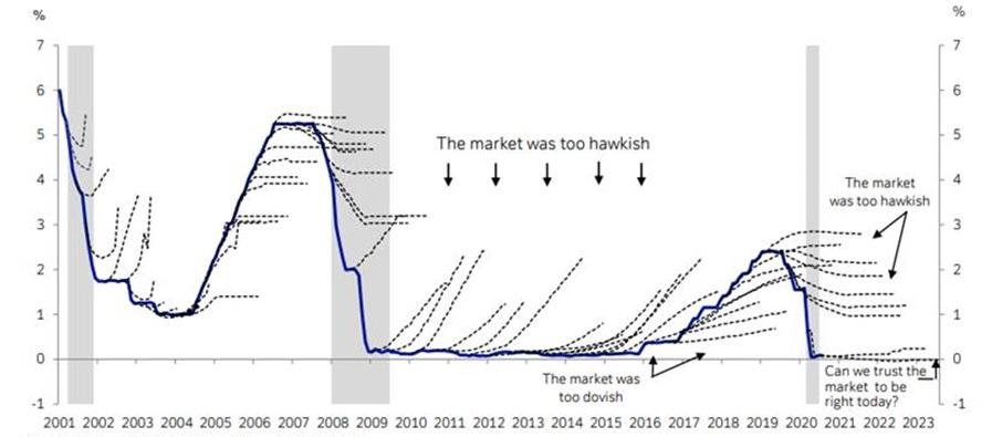 Kształtowanie się stóp procentowych w USA, a predykcje rynku odnośnie ich kształtowania