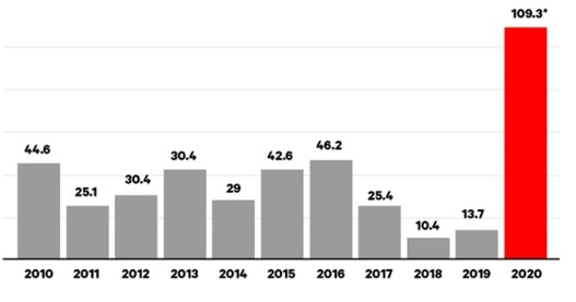 Wielkość deficytu budżetowego Polski od 2010 roku
