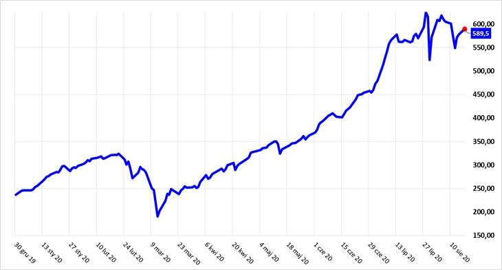 Wykres NCIndex od 01.01.2020 do 18.08.2020