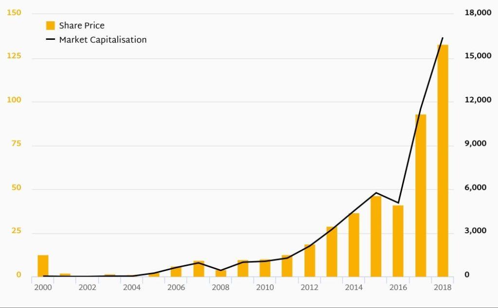 Kurs akcji Wirecard w latach 2004 - 2018