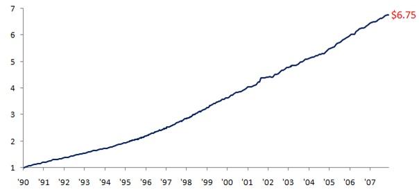 Wzrost wartości jednego dolara zainwestowanego w Fairfield Sentry Ltd w latach 1990-2008