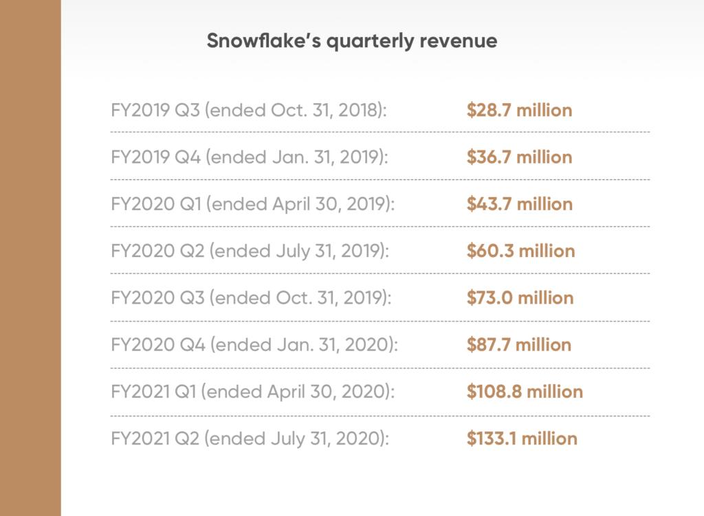 Przychody Snowflake w kwartale od