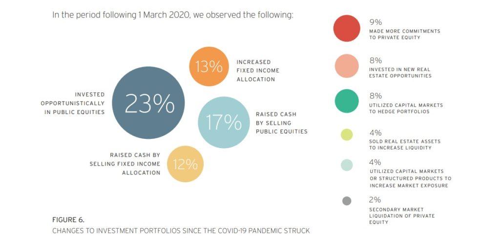 Co robili bogacze ze swoim kapitałem w kryzysie 2020