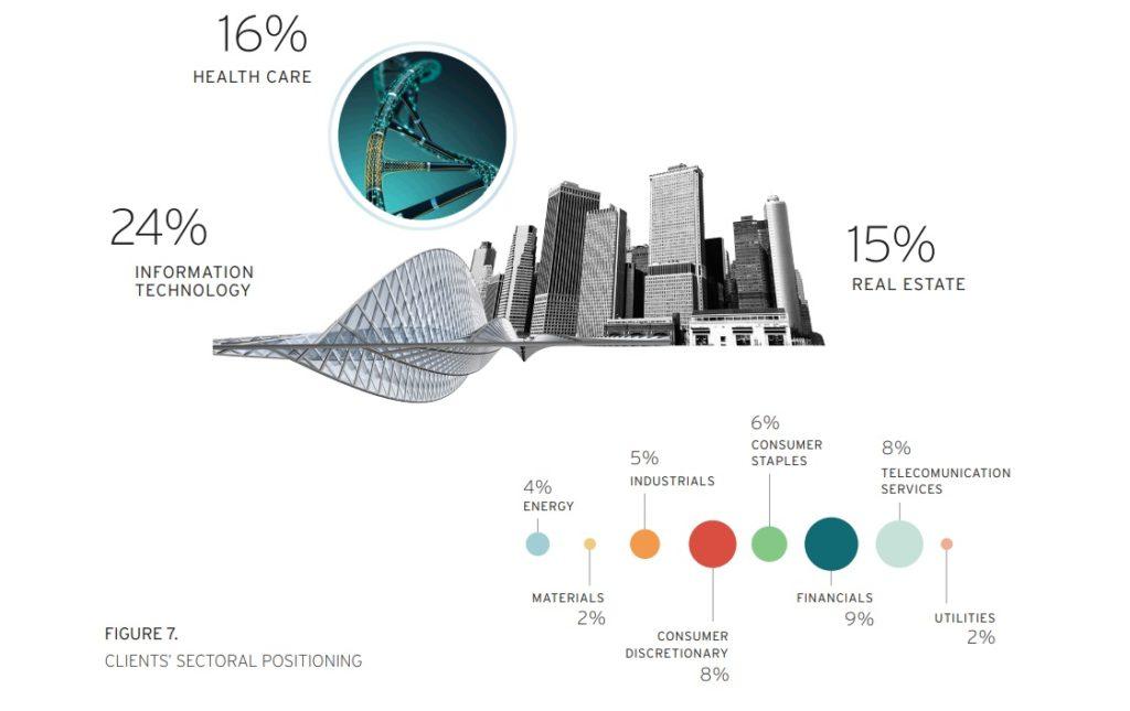 Jakimi sektorami najbardziej interesują się dziś bogacze