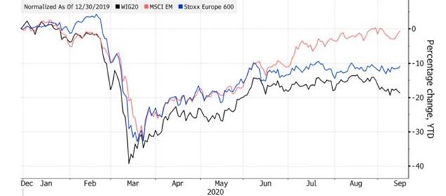 Zwrot z indeksu WIG20 oraz MSCI EM i STOXX Europe 600 od początku 2020 roku