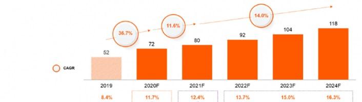 Prognoza zmian rynku e-commerce w Polsce
