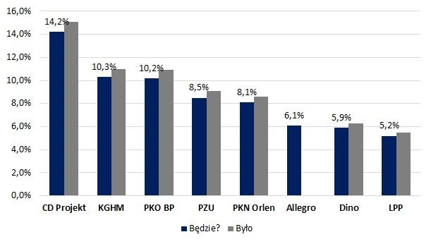 Udział poszczególnych spółek w WIG20 oraz prognozowany udział po rewizji nadzwyczajnej po debiucie Allegro