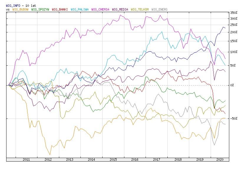 Wyniki indeksu WIG-Informatyka vs pozostałe indeksy branżowe za ostatnie 10 lat
