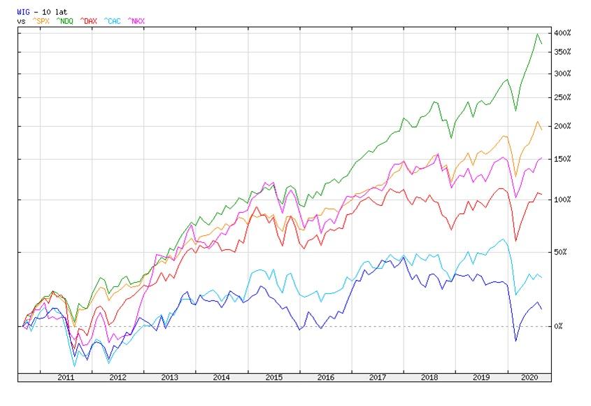 Indeks WIG w porównaniu z innymi indeksami za ostatnie 10 lat