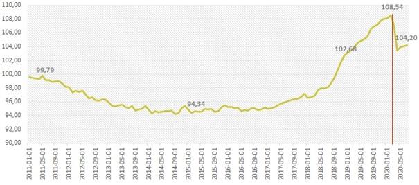 Indeks cen lokali mieszkalnych w dużych miastach w Polsce