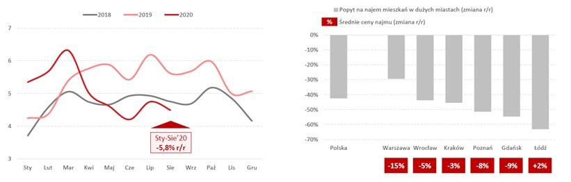 Nowa sprzedaż kredytów mieszkaniowych w mld zł (po lewej) oraz Sytuacja na rynku najmu w sierpniu 2020 roku (po prawej)