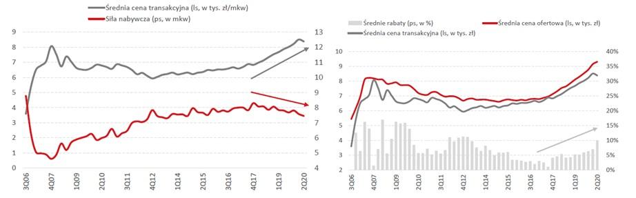 """""""Nożyce cenowe"""" rynku nieruchomości (po lewej) oraz średnie ceny ofertowe i transakcyjne (po prawej)"""