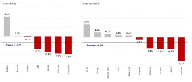 Zmiana średnich cen transakcyjnych na rynku pierwotnym w 2Q20, % kw/kw