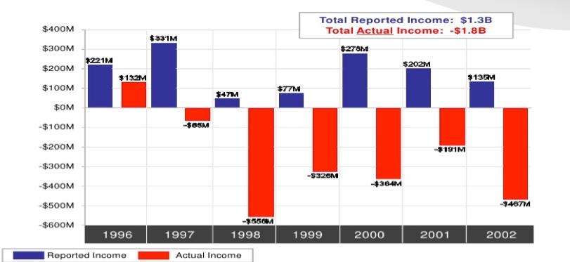 Raportowane przez HealthSouth zyski (niebieski) i faktyczne zyski (czerwony) w latach 1996 - 2002 w mln USD