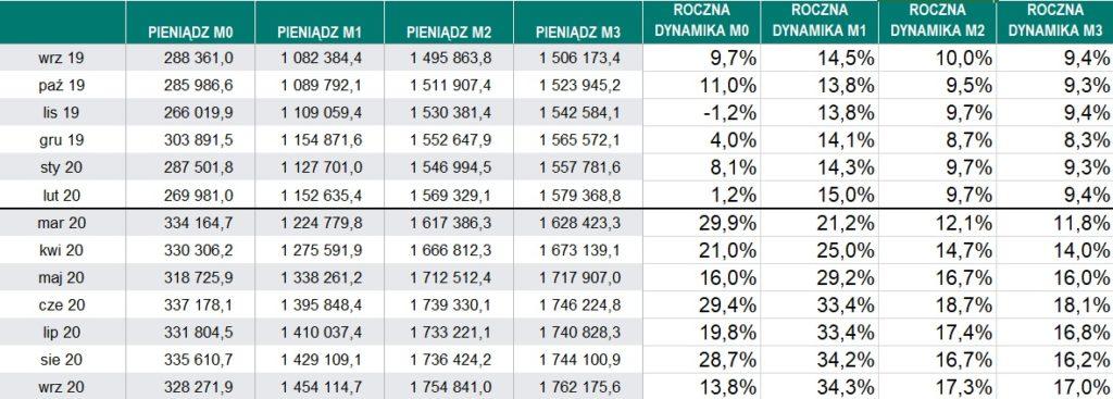 Wartość agregatów pieniężnych M0-M3 w Polsce