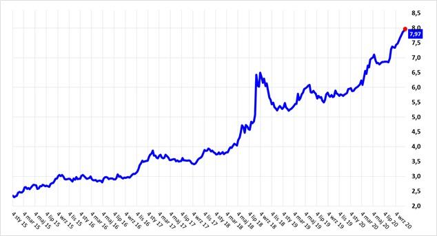 Osłabienie tureckiej liry do USD w okresie 2015-2020 (także +250%)