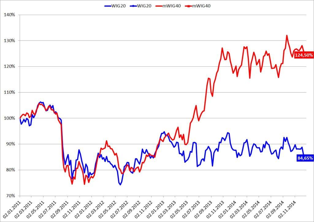 Porównanie WIG20 i mWig40 w 2012-2014
