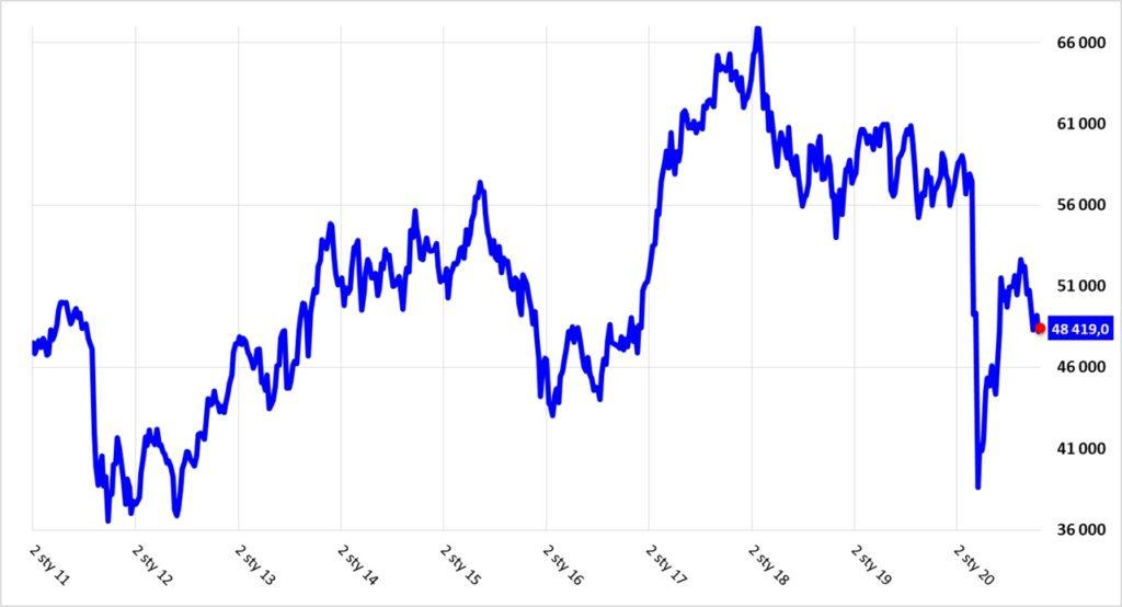Indeks WIG w skali ostatnich 10 lat