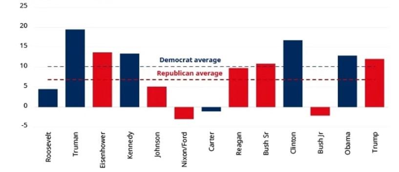 Średni roczny zwrot z indeksu S&P500 pod różnymi prezydenturami (dane od 1933 do 2019 roku)