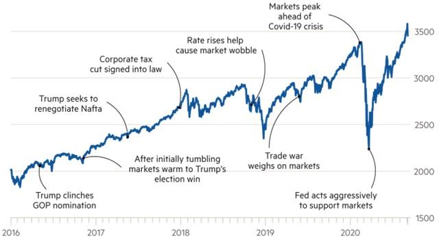 Indeks S&P500 w czasach prezydentury Trumpa
